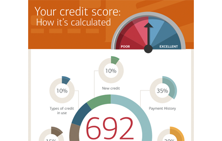 What Kind Of Credit Score To Buy A Car >> Auto Loan Calculator Car Payment Tool At Bank Of America
