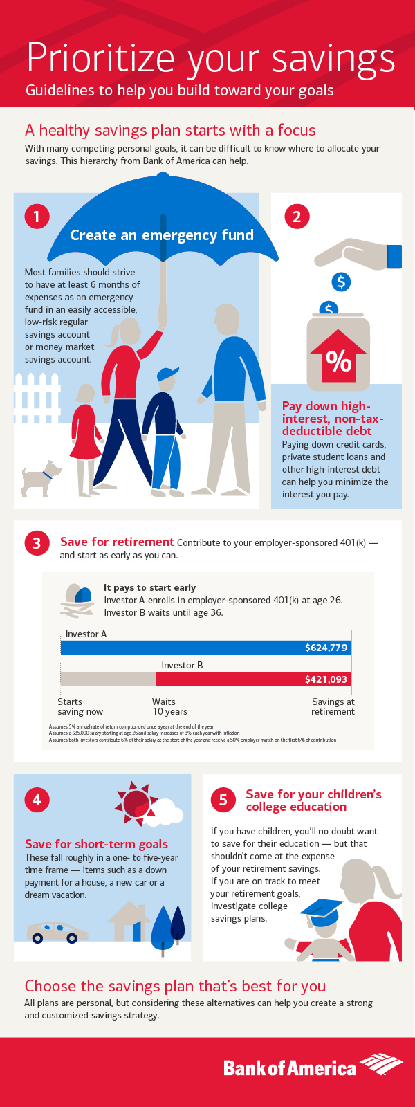 Infographic: Prioritize your savings