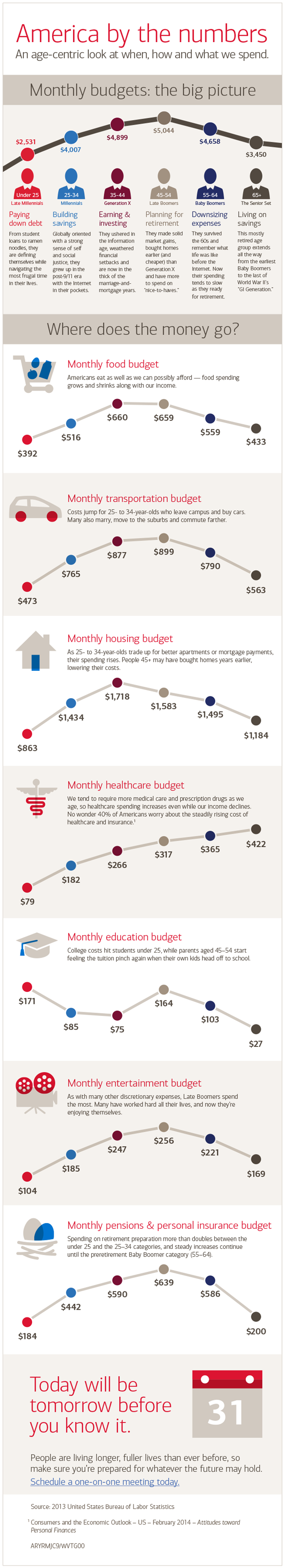 Infographic: How American families budget