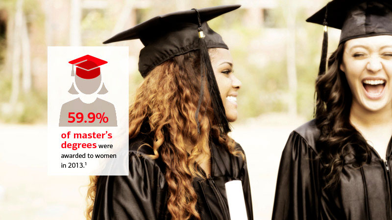 59.9% of master's degrees were awarded to women in 2013