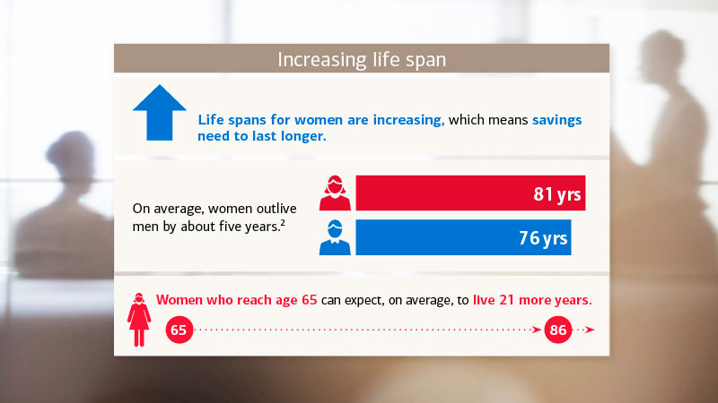 Life spans for women are increasing, which means savings need to last longer