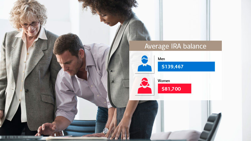 The average IRA balance for women is 41% less than that of men