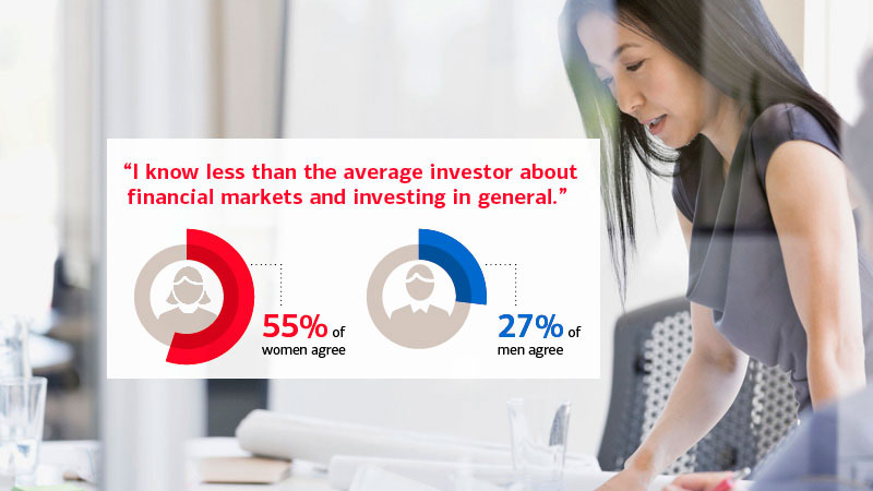 55% of women, versus 27% of men, agree that they know less than the average investor about financial markets and investing in general