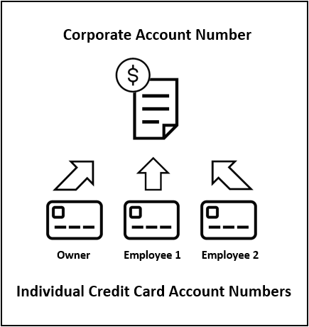 Illustration showing an icon representing a corporate account with three icons representing credit cards pointing to the corporate account.